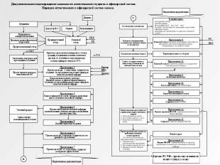 Нормативная документация Ректор Деканы Студенты Медицинское освидетельствование