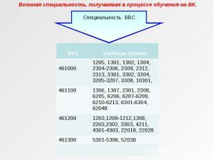 Специальность ВВС ВУС учебные группы 461000 1205, 1301, 1302, 1304, 2304-2306, 2
