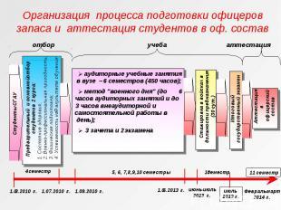 Организация процесса подготовки офицеров запаса и аттестация студентов в оф. сос