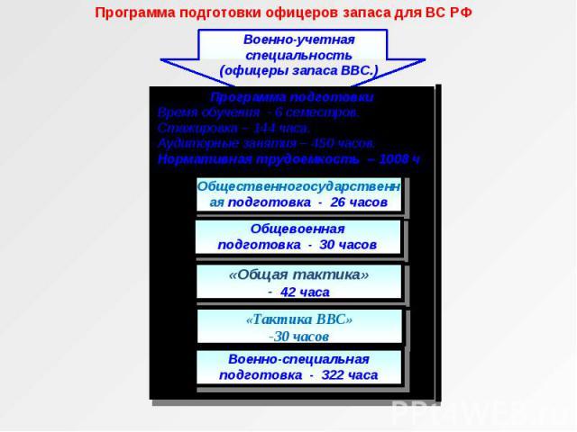 Программа подготовки офицеров запаса для ВС РФ