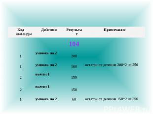 остаток от деления 158*2 на 256 60 умножь на 2 1 158 вычти 1 2 159 вычти 1 2 ост