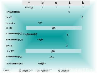 ? ? ? ? \'ПОЕЗД\' k i c b a i:=Длина(a) 5 k:=2 2 b:=«А» «А» i > 0? ДА c:=Извлечь