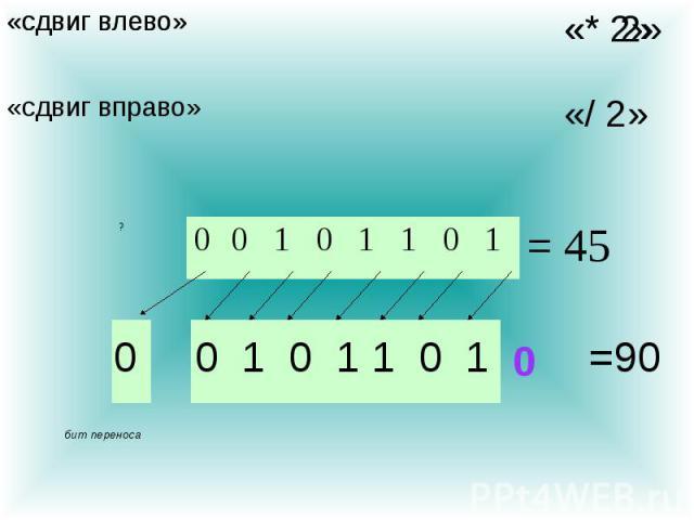 = 45 1 0 1 1 0 1 0 0 ? бит переноса 0 0 1 0 1 1 0 1 0 =90 «* 2» «сдвиг влево» «* 2» «сдвиг вправо» «/ 2» «сдвиг влево»