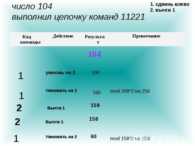 104 Примечание Результат Действие Код команды 1. сдвинь влево 2. вычти 1 умножь на 2 208 1 1 Умножить на 2 mod 208*2 на 256 160 Вычти 1 2 159 2 Вычти 1 2 159 Вычти 1 2 158 Вычти 1 2 1 Умножить на 2 mod 158*2 на 256 60 число 104 выполнил цепочку кома…
