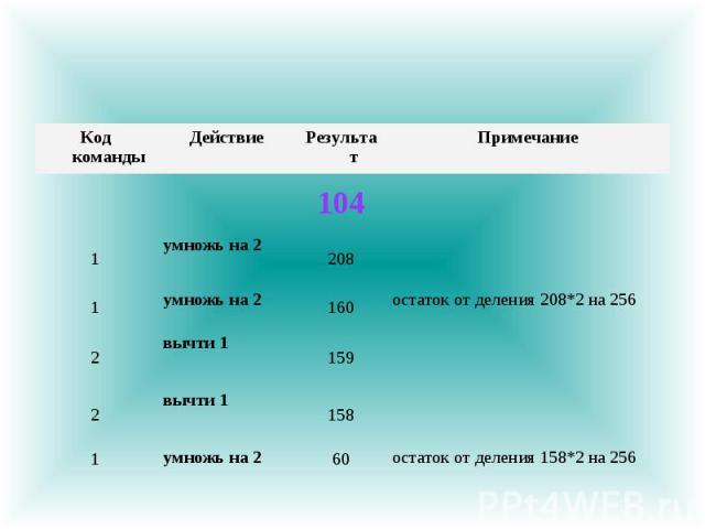 остаток от деления 158*2 на 256 60 умножь на 2 1 158 вычти 1 2 159 вычти 1 2 остаток от деления 208*2 на 256 160 умножь на 2 1 208 умножь на 2 1 104 Примечание Результат Действие Код команды
