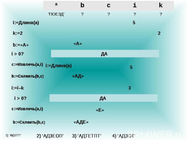 ? ? ? ? \'ПОЕЗД\' k i c b a i:=Длина(a) 5 k:=2 2 b:=«А» «А» i > 0? ДА c:=Извлечь(a,i) i:=Длина(a) 5 b:=Cклеить(b,c) «АД» i > 0? ДА i:=i–k 3 c:=Извлечь(a,i) «Е» b:=Cклеить(b,c) «АД» b:=Cклеить(b,c) «АДЕ» 1) 'АДЕПТ' 2) 'АДЗЕОП' 3) 'АДТЕТПТ' 4) 'АДЗОТ'…