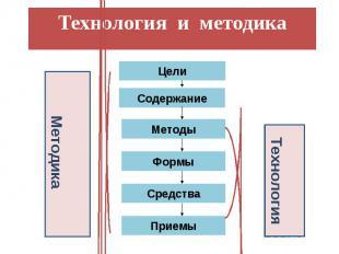 Цели Содержание Методы Формы Средства Приемы Методика Технология Технология и ме