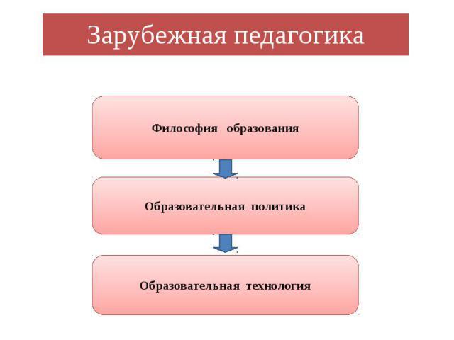 Зарубежная педагогика Философия образования Образовательная политика Образовательная технология