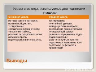 Выводы Формы и методы, используемые для подготовки учащихся к итоговой аттестаци