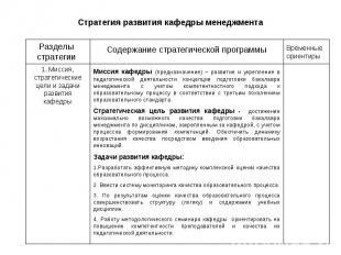 Стратегия развития кафедры менеджмента Разделы стратегии Содержание стратегическ