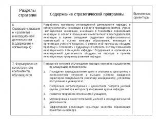 Разделы стратегии Содержание стратегической программы Временные ориентиры 6. Сов
