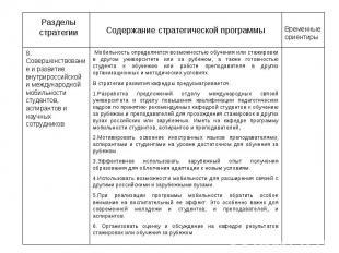 Разделы стратегии Содержание стратегической программы Временные ориентиры 8. Сов