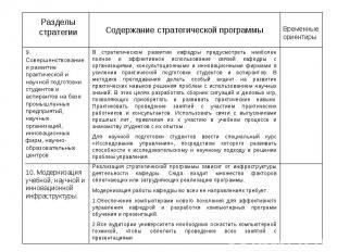 Разделы стратегии Содержание стратегической программы Временные ориентиры 9. Сов