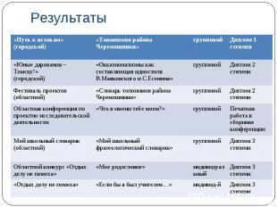 Результаты «Путь к истокам» (городской) «Топонимия района Черемошники» групповой