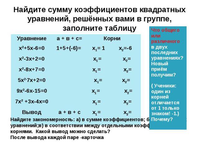 Найдите сумму коэффициентов квадратных уравнений, решённых вами в группе, заполните таблицу Уравнение а + в + с= Корни х2+5х-6=0 1+5+(-6)= х1= 1 х2=-6 х2-3х+2=0 х1= х2= х2-8х+7=0 х1= х2= 5х2-7х+2=0 х1= х2= 9х2-6х-15=0 х1= х2= 7х2 +3х-4х=0 х1= х2= Вы…