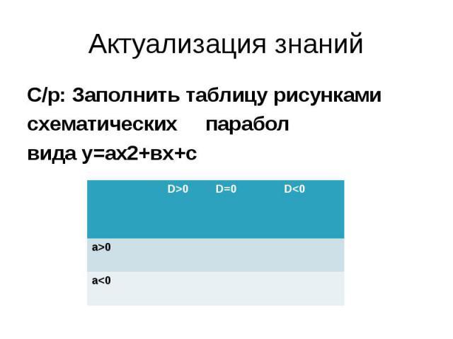 Актуализация знаний С/р: Заполнить таблицу рисунками схематических парабол вида у=ах2+вх+с D>0 D=0 D0 а