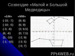 Созвездие «Малой и Большой Медведицы» «БМ» «ММ» (-15; -7) (9; 8) (-10; -5) (6; 9