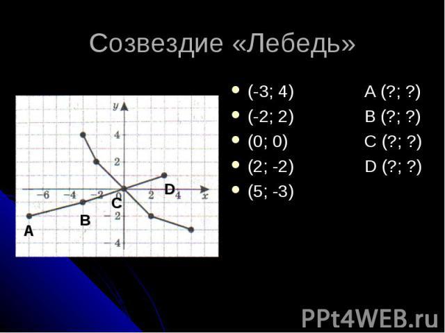 A B C D Созвездие «Лебедь» (-3; 4) A (?; ?)(-2; 2) B (?; ?)(0; 0) C (?; ?)(2; -2) D (?; ?)(5; -3)