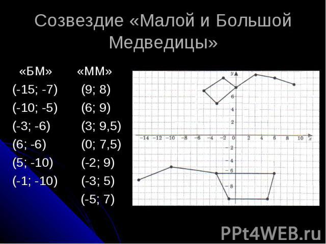 Созвездие «Малой и Большой Медведицы» «БМ» «ММ» (-15; -7) (9; 8) (-10; -5) (6; 9) (-3; -6) (3; 9,5) (6; -6) (0; 7,5) (5; -10) (-2; 9) (-1; -10) (-3; 5) (-5; 7)