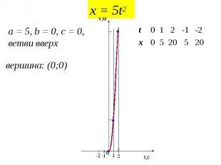 x = 5t2 a = 5, b = 0, c = 0, ветви вверх вершина: (0;0) 20 5 20 5 0 x -2 -1 2 1