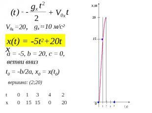 x(t) = -5t2+20t 2 t + V0x t - t ) 2 ( gx = x V0x =20, gx ≈ 10 м/с2 вершина: (2;2