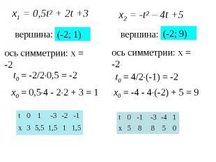 х1 = 0,5t2 + 2t +3 вершина: t0 = -2/20,5 = -2 x0 = 0,54 - 22 + 3 = 1 (-2; 1) 1,5