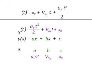 с x0 b V0x a ax/2 2 ax 2 t = x0 + V0x t + t ) ( x x t ) ( + V0x + x0 2 ax t 2 =
