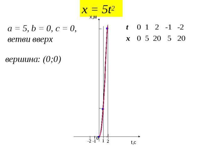 x = 5t2 a = 5, b = 0, c = 0, ветви вверх вершина: (0;0) 20 5 20 5 0 x -2 -1 2 1 0 t t,c x,м 0 1 -1 2 -2 5 20