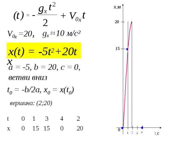 x(t) = -5t2+20t 2 t + V0x t - t ) 2 ( gx = x V0x =20, gx ≈ 10 м/с2 вершина: (2;20) a = -5, b = 20, c = 0, ветви вниз 20 0 15 15 0 x 2 4 3 1 0 t t,c x,м 0 1 2 3 4 20 15 t0 = -b/2a, x0 = x(t0)