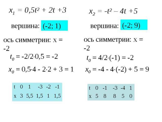 х1 = 0,5t2 + 2t +3 вершина: t0 = -2/20,5 = -2 x0 = 0,54 - 22 + 3 = 1 (-2; 1) 1,5 1 1,5 5,5 3 x -1 -2 -3 1 0 t x2 = -t2 – 4t +5 вершина: t0 = 4/2(-1) = -2 x0 = -4 - 4(-2) + 5 = 9 (-2; 9) 0 5 8 8 5 x 1 -4 -3 -1 0 t ось симметрии: х = -2 ось симметрии:…
