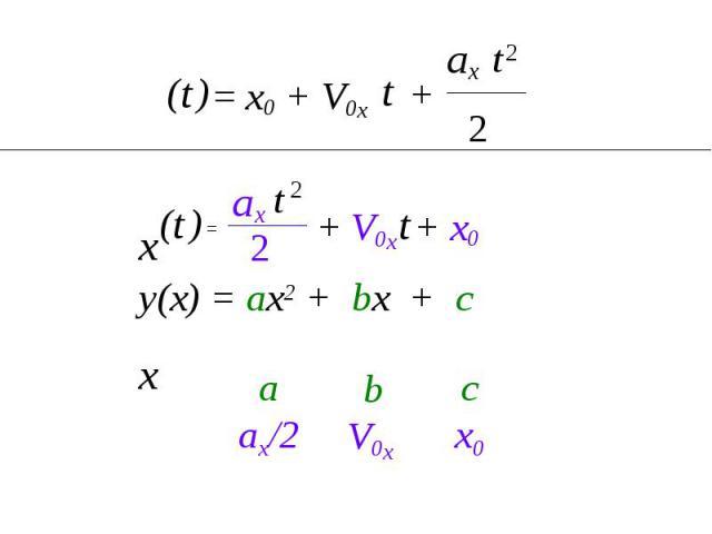 с x0 b V0x a ax/2 2 ax 2 t = x0 + V0x t + t ) ( x x t ) ( + V0x + x0 2 ax t 2 = t у(х) = ах2 + bx + c