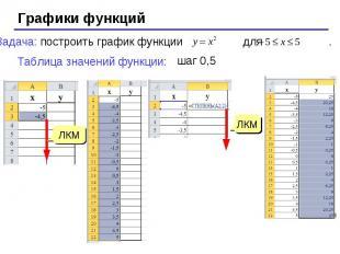 Графики функций Задача: построить график функции для . Таблица значений функции: