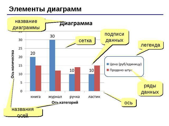 Элементы диаграмм название диаграммы легенда ряды данных ось сетка названия осей подписи данных
