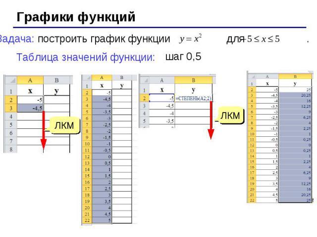Графики функций Задача: построить график функции для . Таблица значений функции: шаг 0,5 ЛКМ ЛКМ