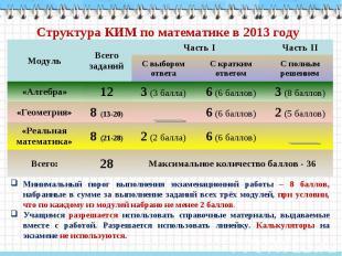 Структура КИМ по математике в 2013 году Модуль Всего заданий Часть I Часть II С