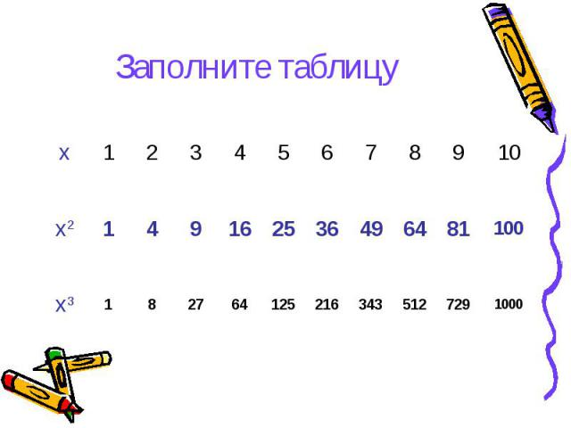 1000 729 512 343 216 125 64 27 8 1 х3 100 81 64 49 36 25 16 9 4 1 х2 10 9 8 7 6 5 4 3 2 1 х Заполните таблицу