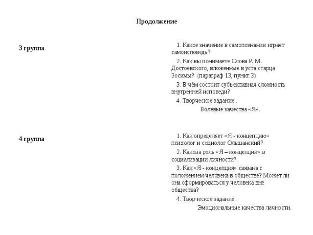 Продолжение 3 группа 4 группа 1. Какое значение в самопознании играет самоисповедь? 2. Как вы понимаете Слова Р. М. Достоевского, вложенные в уста старца Зосимы? (параграф 13, пункт 3) 3. В чём состоит субъективная сложность внутренней исповеди? 4. …