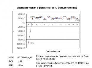 Экономическая эффективность (продолжение) 18% IRR 1,48 ROI 46770,6 руб. NPV Пери
