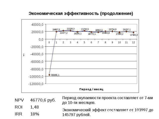 Экономическая эффективность (продолжение) 18% IRR 1,48 ROI 46770,6 руб. NPV Период окупаемости проекта составляет от 7-ми до 10-ти месяцев. Экономический эффект составляет от 103997 до 145797 рублей.