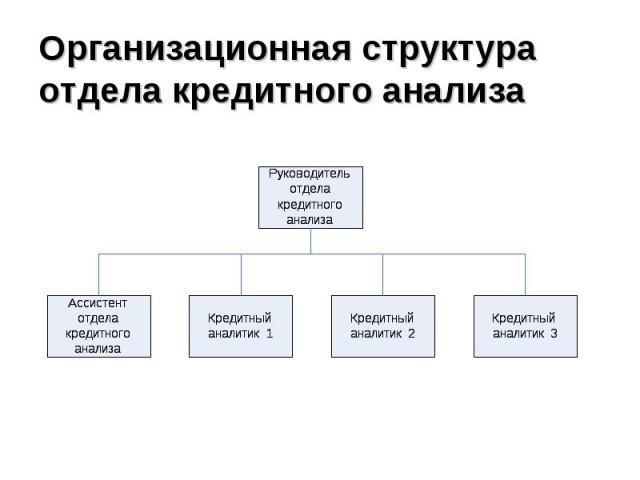 Организационная структура отдела кредитного анализа