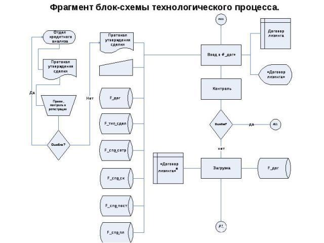 Фрагмент блок-схемы технологического процесса.