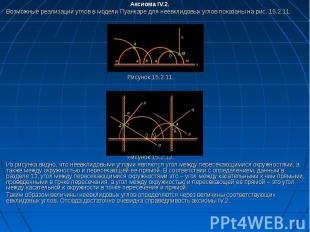 Аксиома IV.2. Возможные реализации углов в модели Пуанкаре для неевклидовых угло