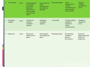 6 Отчёт групп 5 мин. Организовывать отчёт групп, предлагает проверить правильнос