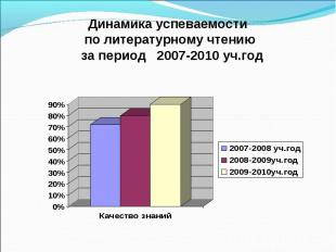 Динамика успеваемости по литературному чтению за период 2007-2010 уч.год