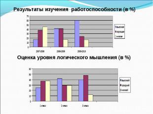 Оценка уровня логического мышления (в %) Результаты изучения работоспособности (