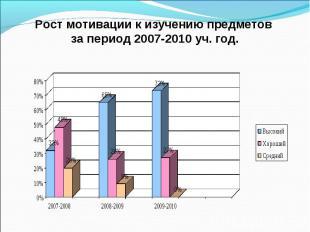Рост мотивации к изучению предметов за период 2007-2010 уч. год.