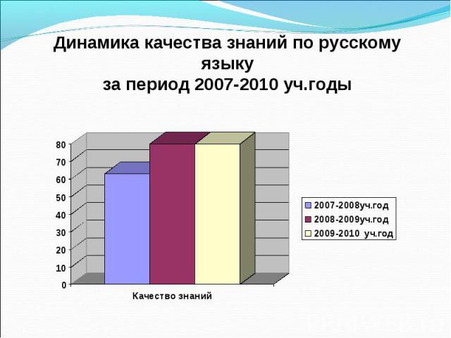 Динамика качества знаний по русскому языку за период 2007-2010 уч.годы