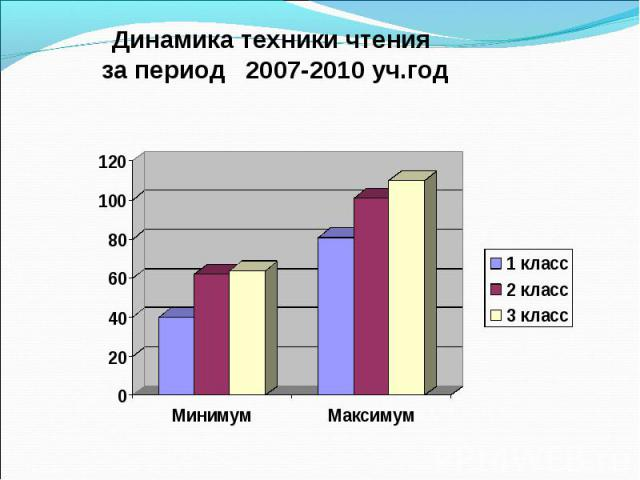 Динамика техники чтения за период 2007-2010 уч.год