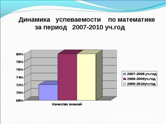 Динамика успеваемости по математике за период 2007-2010 уч.год
