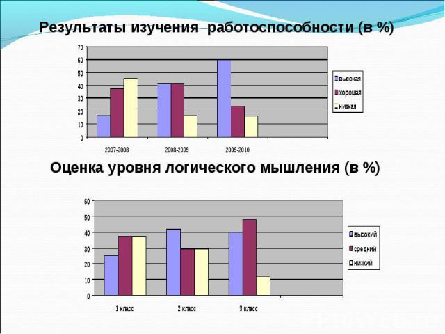 Оценка уровня логического мышления (в %) Результаты изучения работоспособности (в %)